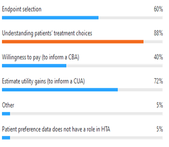 IP8_ Integrating Patient Preference in HTA_Figure 2_344x300