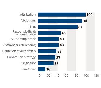 Authorship chart