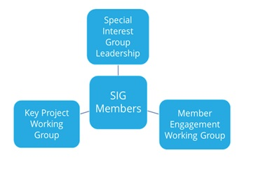 SIG Structure